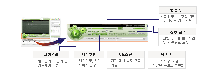 E-Learning Player 이미지